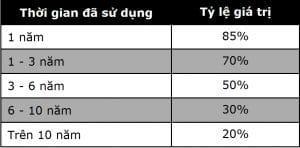 Các loại thuế sang tên đổi chủ xe ô tô